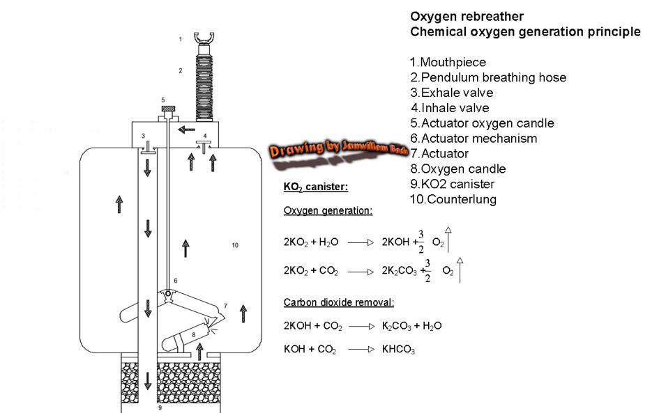 Chemical generator